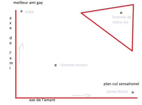 graph de l'amour.png