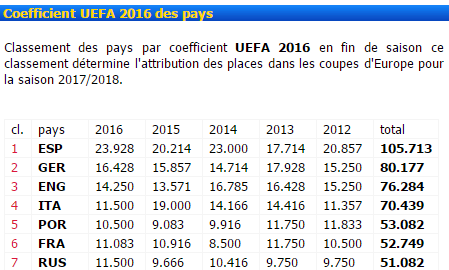coeficient-uefa